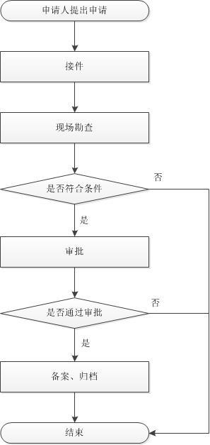 行政结构组织图